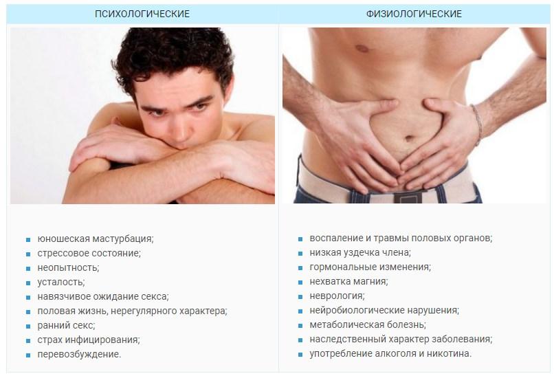 Причины преждевременной эякуляыии