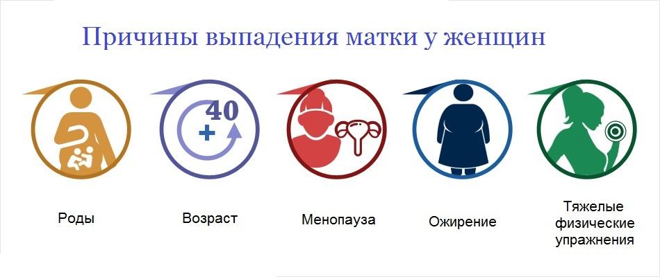 Лечение выпадение и опущение матки в Москве